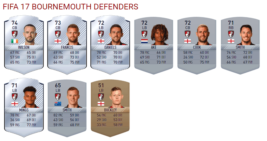 bournemouth-defenders