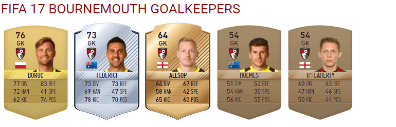 bournemouth-keepers