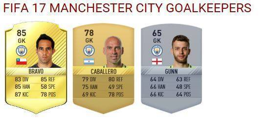 manchester-city-goalkeepers