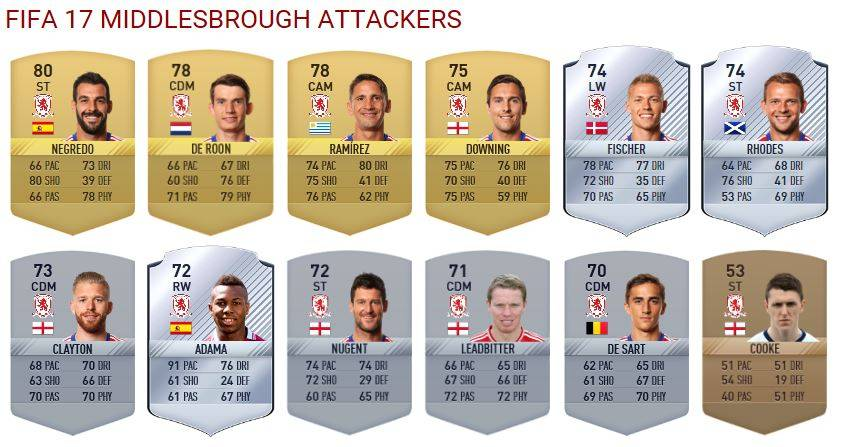 middlesbrough-attackers