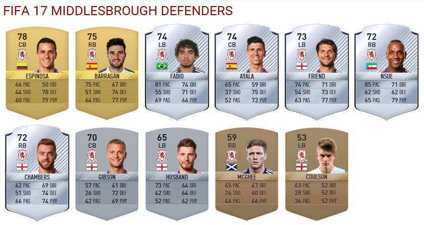 middlesbrough-defenders