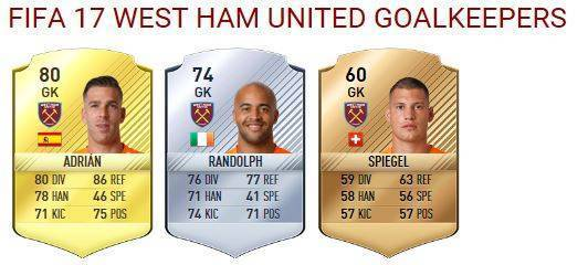 west-ham-goalkeepers
